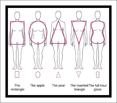 Body Types, Hourglass, Apple, Triangle, Inverted Triangle, Pear, Rectangle