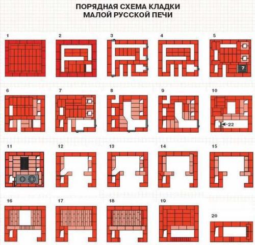Пошаговая инструкция как сложить русскую печь своими  688