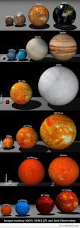 Ukuran Matahari Terhadap Planet, Bumi Dan Benda Angkasa