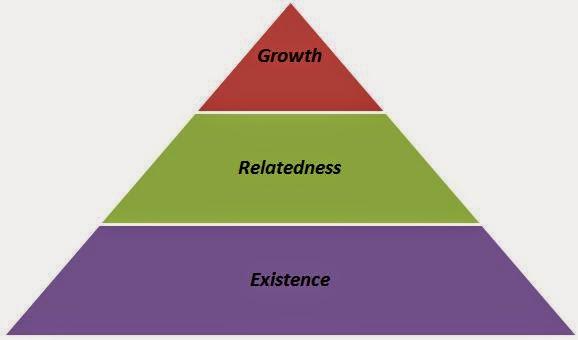 ERG Theory (Clayton Alderfer)