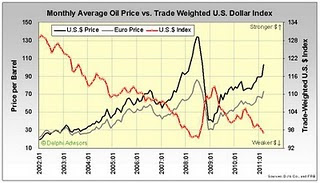 Chart of US dollar versus oil prices