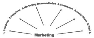 Macro And Micro Environmental Factors Which Influence Marketing Decisions Essays and Term Papers?