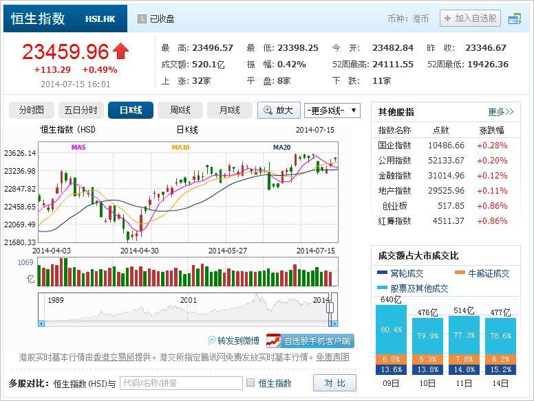 中国株コバンザメ投資 香港ハンセン指数20140715