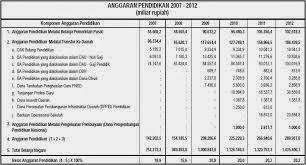 Jumlah APBN Indonesia Tahun 2012