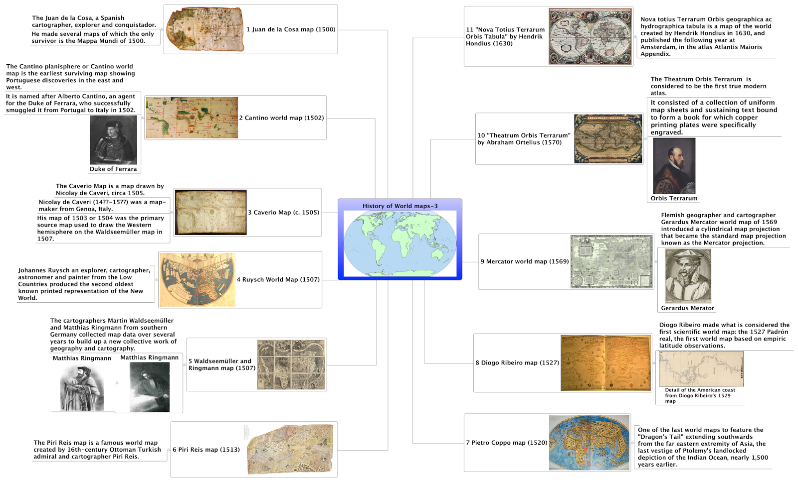 Creative mind maps mind map the history of ancient world map 3 mind map the history of ancient world map 3 gumiabroncs Gallery