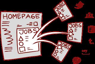 Reclutamiento 2.0 - conseguir candidatos a través de tu web - compartir