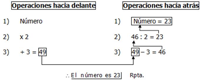 Método del cangrejo - Ejercicio propuesto ①