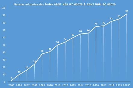 Evolução das Normas Brasileiras adotadas das Séries ABNT NBR IEC 60079 e ABNT NBR ISO/IEC 80079