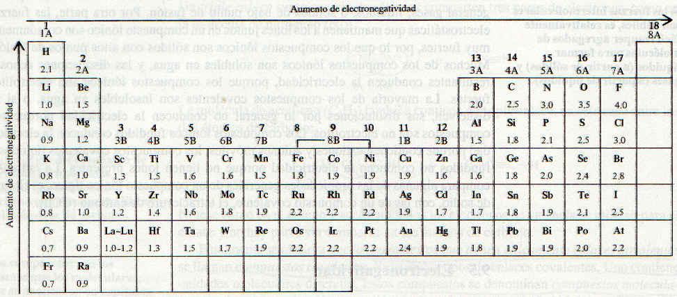 fisicoqumica 3 secundaria - Tabla Periodica De Los Elementos Quimicos Con Electronegatividad