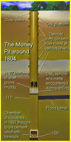 Oak Island Money Pit