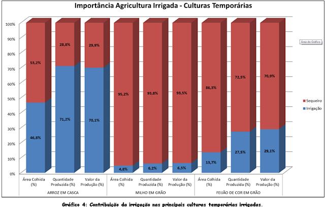 Agricultura Irrigada: Grande Usuária de Água? Ou agregação de valor a produção e disposição abundante de alimentos? - Autor: Pedro Emilio Pereira Teodoro