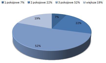 ceny wynajmu mieszkań Wawer, Warszawa, dostępne mieszkania do wynajmu