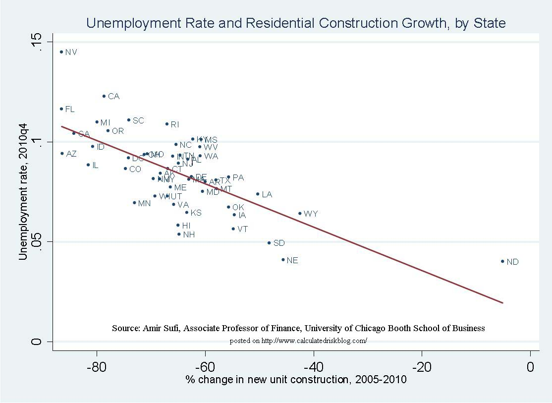 Unemployment Rate and Residential Construction Growth, by State
