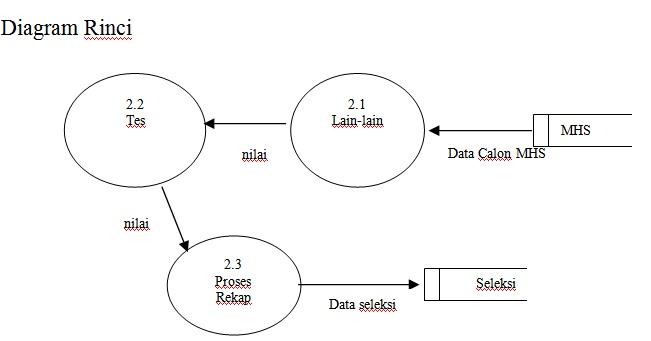 Rito rpl 2012 diagram rinci ccuart Gallery