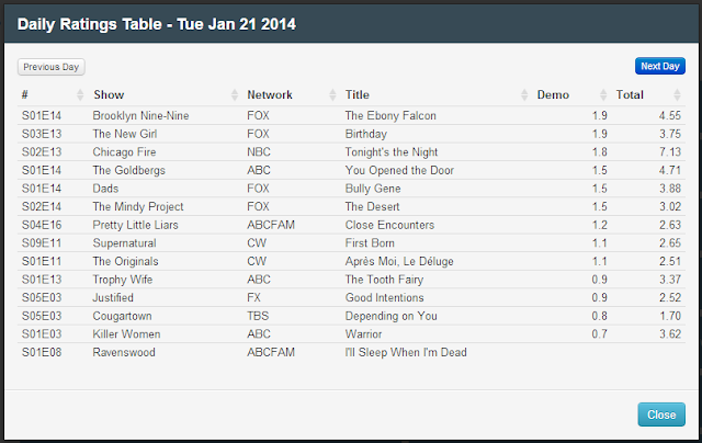 Final Adjusted TV Ratings for Tuesday 21st January 2014