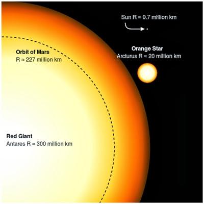 Venus dan Bintang Antares Berdekatan Malam Ini