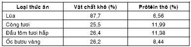 Tỷ lệ vật chất khô và prôtêin thô của lúa và một số mồi tươi