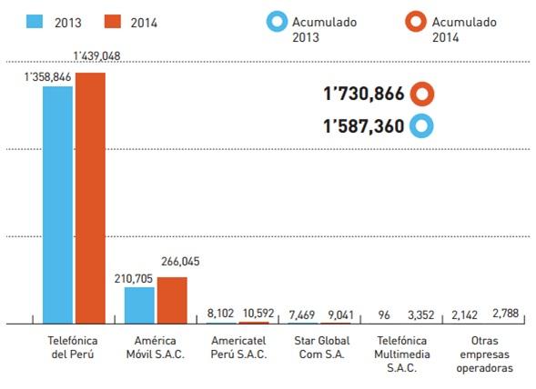 EVOLUCIÓN DEL INTERNET FIJO (2013-2014