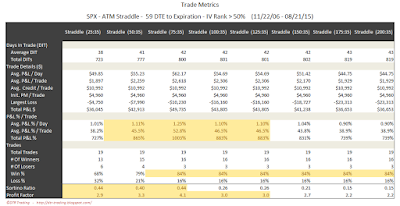 SPX Short Options Straddle Trade Metrics - 59 DTE - IV Rank > 50 - Risk:Reward 35% Exits