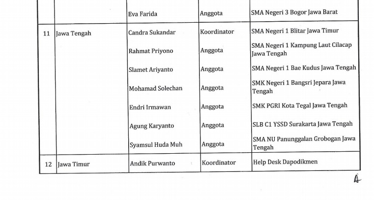 Daftar Relawan Dapodikmen yang Siap Siaga 24 Jam Membantu Teman-Teman Operator Sekolah