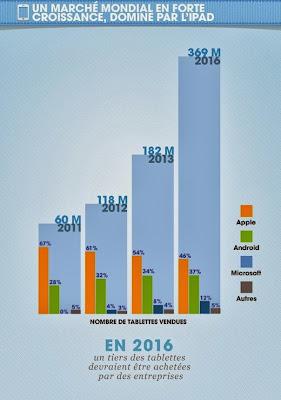 Statistiques tablettes octobre 2013
