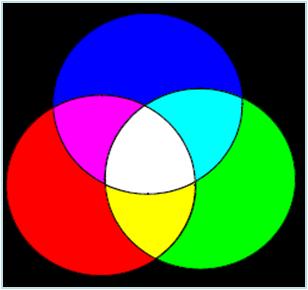 tổng hợp màu sắc theo kiểu cộng