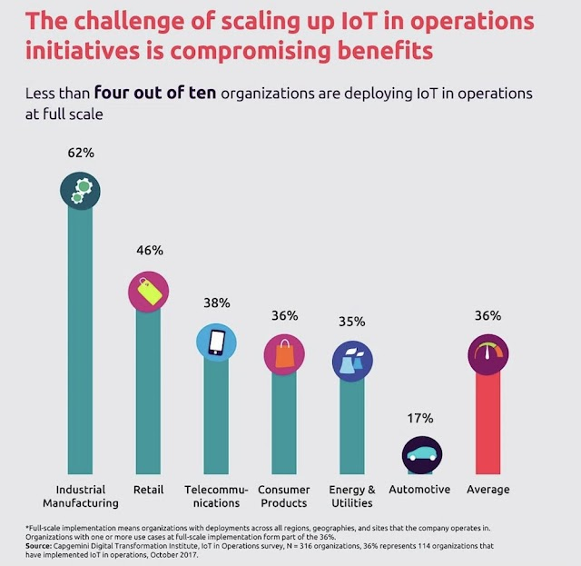 The challenge of scaling up #IoT