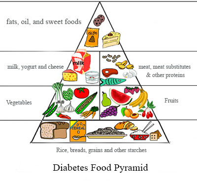 Foods For People with Diabetes Mellitus