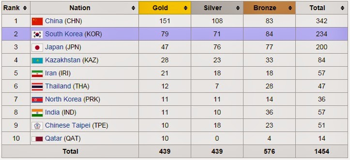 asian games medal tally - Asian Games Medal Tally 2014