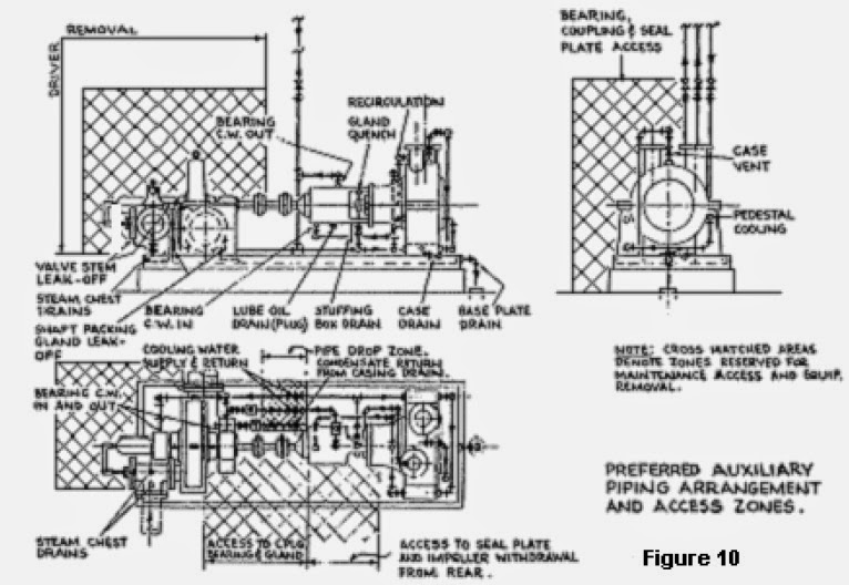 Preferred Auxiliary Piping Arrangement and Access Zones