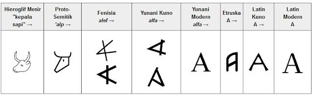 sejarah huruf A