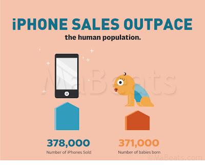378000 i Phones sold