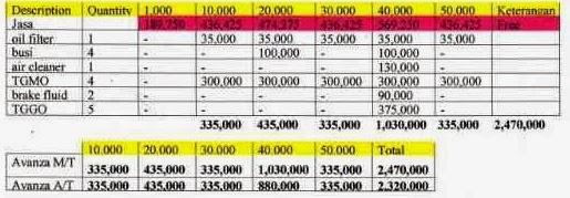 Tabel Item Freeparts Toyota Avanza