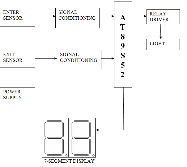 Automatic room light control with bi directional visitor counter block diagram description ccuart