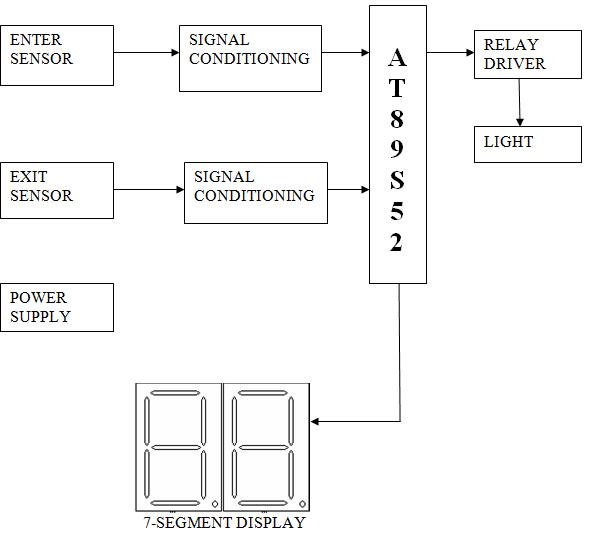 circuit block counter enthusiast wiring diagrams u2022 rh rasalibre co