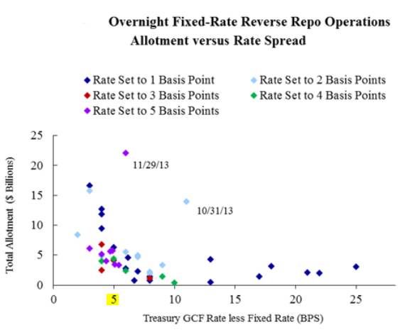 Sober Look The Fed Preparing Markets For The Reverse Repo Facility
