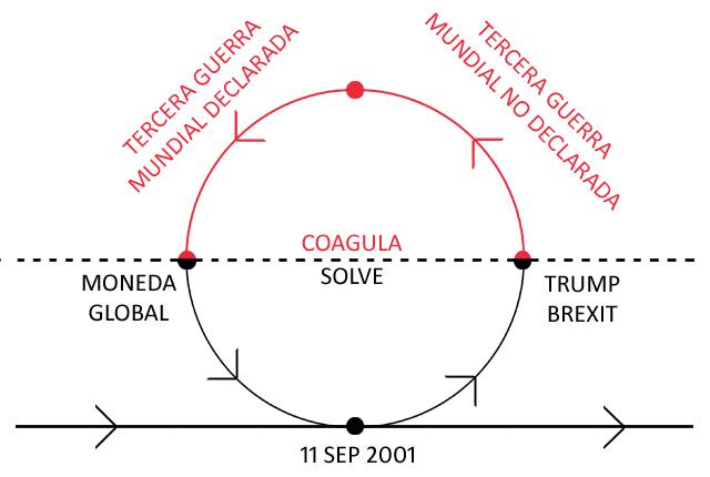 La trampa Trump: la fase coagula que realimentará la fase solve