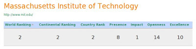 Massachusetts Institute of Technology World Rankings and Stats