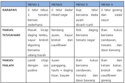diet bergizi
