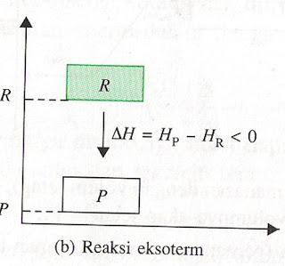 Chemistry is mine oktober 2012 gambar 3 diagram tingkat energi untuk reaksi endoterm dan eksoterm persamaan termokimia ccuart Gallery