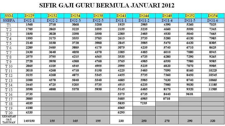 Jadual+Gaji+Guru+SBPA+2012+Jadual+Gaji+Sebaris+2012+Gred+DG.jpg