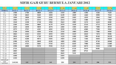 Jadual Gred Gaji SBPA Kakitangan Awam 2012 | Tangga Gaji Gred Baru