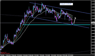 myfxvoyage.blogspot.com USDCAD Channel Long