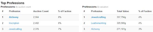 Classement des meilleures professions en nombre d'enchères et valeur