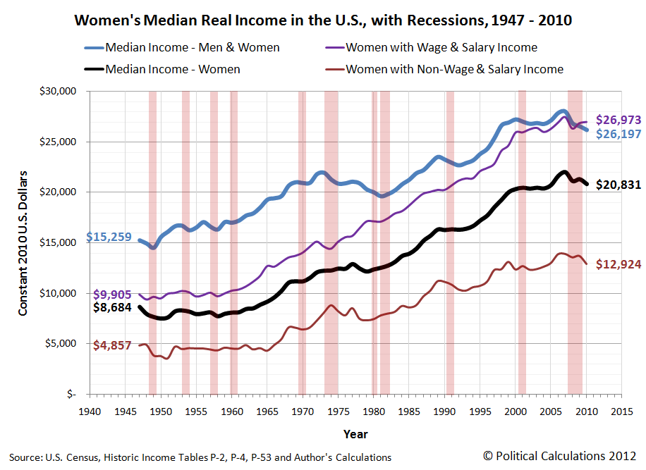 Women's Median Real Income in the U.S., with Recessions, 1947 - 2010