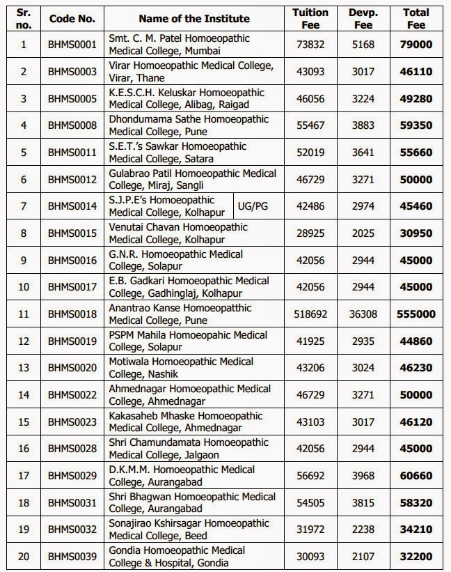 ASSO CET 2015 - Fee Structure for MBBS, BDS, BHMS, Bsc | Exams Adda