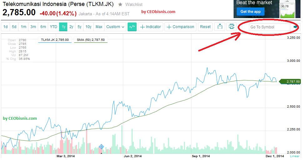 grafik harga saham