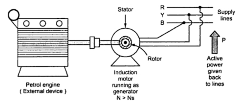 Electrical braking of an induction motor part2 your for Dynamic braking ac motors