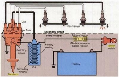 Bagian utama sistem pengapian konvensional teknovanza audio mobil bagian utama sistem pengapian konvensional ccuart Gallery