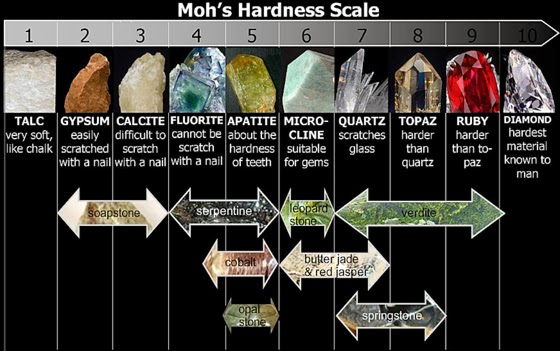 Gallery For u0026gt; Mohs Hardness Scale Minerals